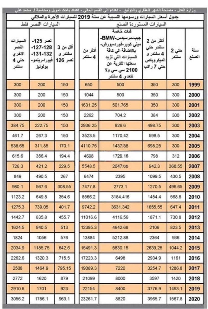 رسوم تسجيل السيارات فى الشهر العقارى 2021 أسعار لايف